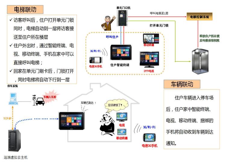 智慧社区管理系统技术方案
